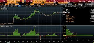 Cny Cnh Spread Chart Cnh Rothko Research Ltd