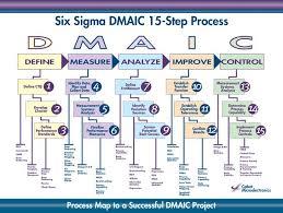 Six Sigma Dmaic 15 Step Process D M A I C Define Measure