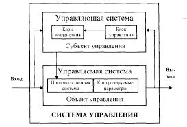 Организация и управление ТЕОРИЯ ОРГАНИЗАЦИИ Образовательный сайт