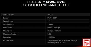 The achievements thing the software has can give you quite the jumpscare (those who own this mouse will know what i'm talking about. Roccat Kone Pure Owl Eye Overview Frenzyweb
