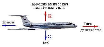 Ответы mail ru мне нужен реферат на тему что такое самолет и как   где испытываются новейшие виды сверхзвуковых самолётов многие годы стоит плакат Пилот Внимание Опасность Впереди автострада