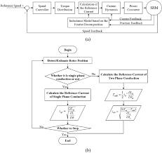 Torque Reference Chart Block Diagram Flow Chart A Ifdb Chc Block Diagram B