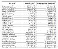2017 Navy Federal Pay Chart 2017 Navy Federal Pay Chart
