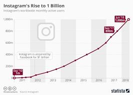 Instagram Stock Price History Chart Chart Instagrams Rise To 1 Billion Statista