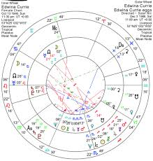 Logan Paul Birth Chart The Power Degrees Of The Zodiac Astrodienst