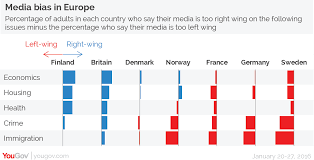 Media Bias Chart 2016 British Press Most Right Wing In Europe Yougov