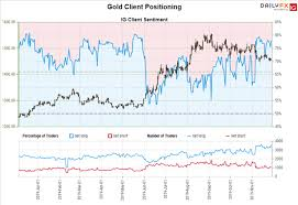 Gold Price Growth Chart Gold Price Forecast Rally Constrained By Downtrend Us