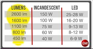 Led Halogen Equivalent Chart How To Choose The Right Led Light Bulb Cnet