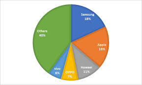 create a pie chart in excel how to make a pie chart in excel 2010 excel pie chart percentage