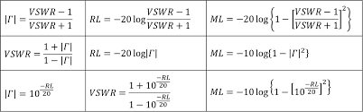 Swr Loss Chart Microwaves101 Voltage Standing Wave Ratio Vswr