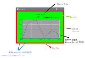 Qabstractseries Class Of Qt Charts Develop Paper