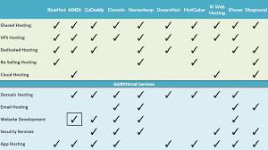 Website Hosting Comparison Chart Comparison Of Top Hosting Service Providers Online