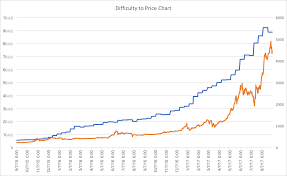 Bitcoin Difficulty Chart Vs Price How To Earn Steady Passive Income From Bitcoin Cloud Mining