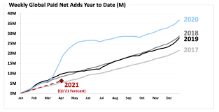 If day and date releases or shorter windows become more acceptable, does it become possible for you to essentially tap the box office with wider releases on a very short. Netflix S Post Earnings Surge Might Bode Well For Microsoft Facebook And Amazon Realmoney