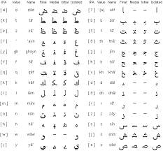All About Learning The Arabic Alphabet Online Fifty Centuries