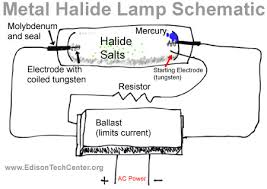 the metal halide lamp how it works and history an error occurred