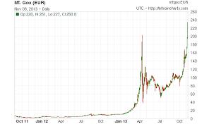 Taux Change Bitcoin Euro