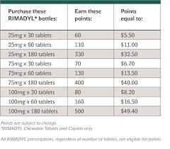 Proheart 6 Dosing Chart Rim_rewards Zoetis Us