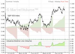 Nyse Advance Decline Line Chart Advance Decline Line Stock Charts Analysis Com