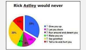 Rick Astley Would Never Pie Chart Salted With Shadows Rick Astley
