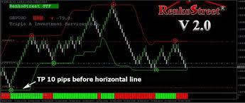 1 Renko Street System V 2 0 Renko Chart Afl Www