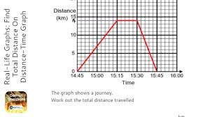 Real Life Graphs Find Total Distance On Distance Time Graph Grade 4 Onmaths Gcse Maths Revision