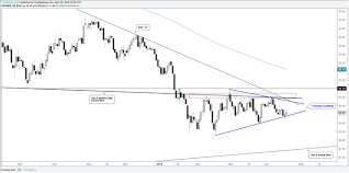 Trading Outlook For Usd Gbp Usd Nzd Pairs Gold More