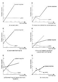 Дифференциация цен понятие и сущность Курсовая работа Формы нелинейного ценообразования
