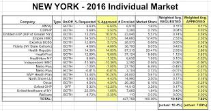 Essential Plan Income Chart 2017 New York Approved 2016 Weighted Avg Rate Increase 7 1