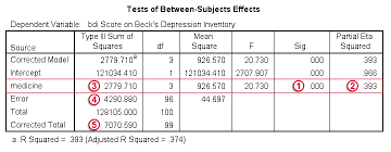 effect size anova spss one way anova with post hoc tests simple tutorial