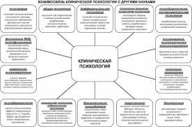 Клиническая психология это что такое Клиническая психология  Взаимосвязь клинической психологии с другими науками