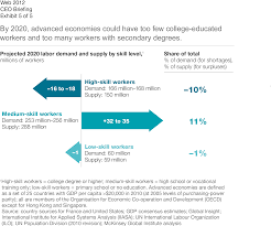 talent tensions ahead a ceo briefing company by 2020 advanced economies could have too few college educated workers and too many workers secondary degrees