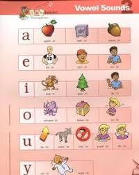 Wilson Vowel Chart 22 Best Wilson Reading Images Wilson Reading Wilson