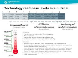Technology Readiness Level Technology Readiness Levels In A Nutshell Ppt Video Online Download