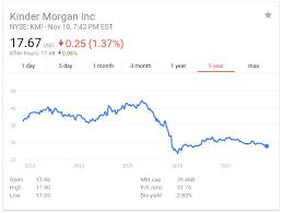 Kinder Morgan Stock Quote Kinder Morgan Where's The Bottom Kinder Morgan Inc NYSEKMI 58