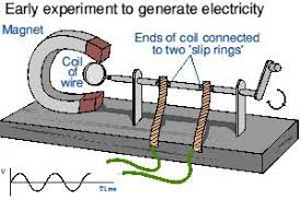 simple electric generator. Simple AC Generator Electric A