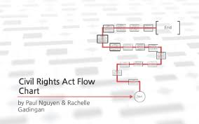 Civil Rights Chart Civil Rights Act Flow Chart By Rachelle Vinh On Prezi