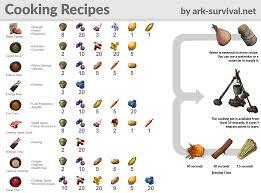 Recipes Ark Ark Recipes Cooking Recipes Healthy Dinner