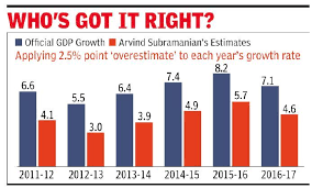 Real Gdp Growth 2 5 Lower Than Official Ex Cea Subramanian