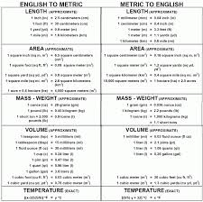 Worksheet : 1000 Ideas About Metric To English Conversion On ...