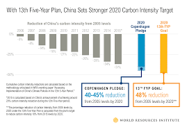 questions what does s new five year plan mean for climate what are the highlights of the plan for energy and climate