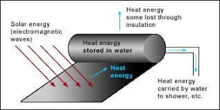 Energy Solar Energy Energy Flow Diagrams