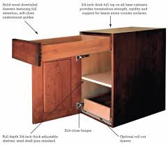 Meaning Of Cabinet Wshgnet More Than Just A Box The Fundamentals Of Residential