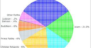 Pie Chart Religions Of The World Onkar Gupta Major World Religions Populations Pie Chart