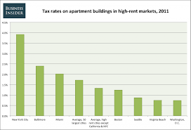 apartments for rent in new york city manhattan. high rent apartment taxes 2011 apartments for in new york city manhattan