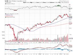 Stock Price Of Silver Wheaton Stock