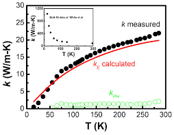 figure 21 the thermal conductivity