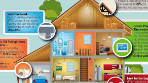 Tips for Saving Electricity at Home Ideas