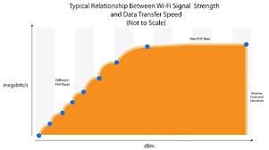 Understanding Wifi Signal Strength Vs Wifi Speed Digital