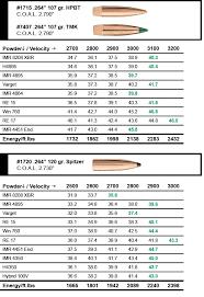 Sierra Bullets 6 5 Creedmoor Load Data Sierra Bullets